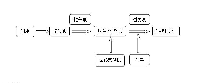 一体化生活污水处理设备工艺流程图.png