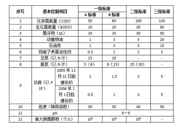一体化生活污水处理设备技术指标.png
